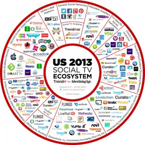 Twitter has boosted TV ratings for years.  Now they are buying into it.